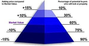 home pricing pyramid