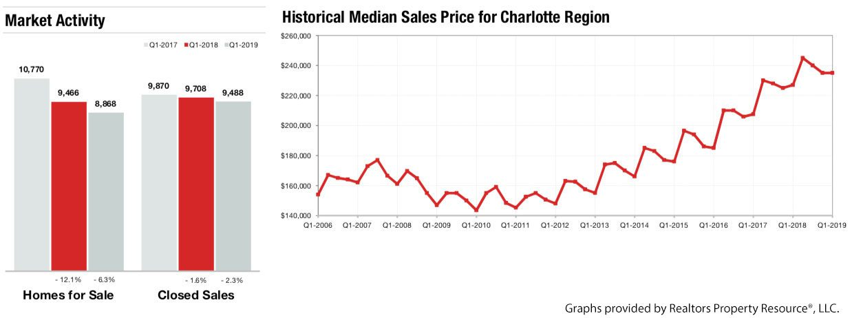 Charlotte Real Estate Market Report