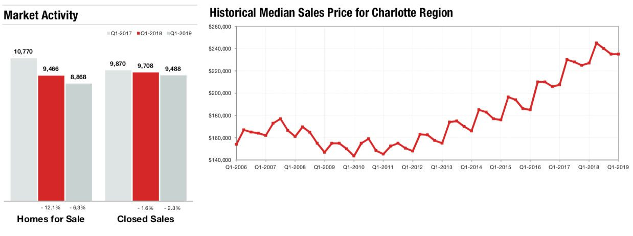 Matthews Real Estate Market Report