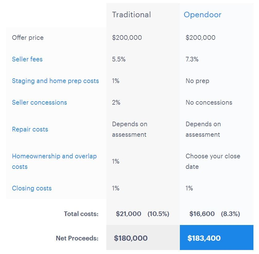 Opendoor comparison to traditional sale